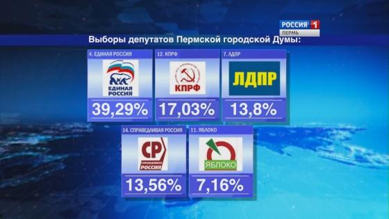 выборы Яблоко