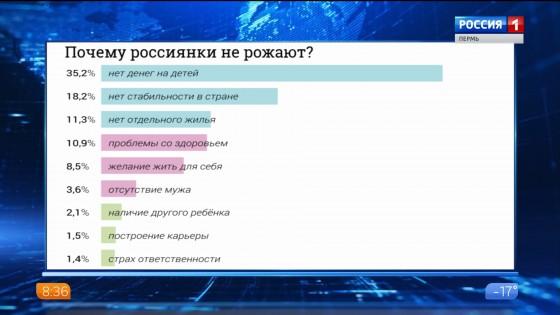 Почему россиянки не рожают?