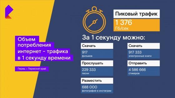 Грандиозная оптическая стройка «Ростелекома» ознаменовалась милионным абонентом на Урале
