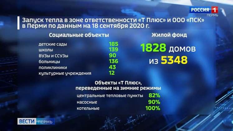 В Перми 70% объектов социальный сферы подключены к теплу